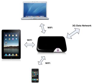 Portable Wifi For iPad